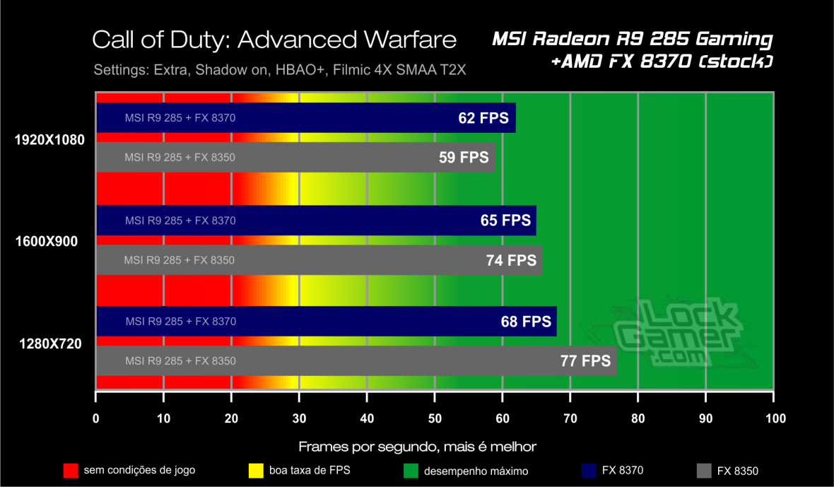 Benchmark FX 8370 - Call of Duty Advanced Warfare
