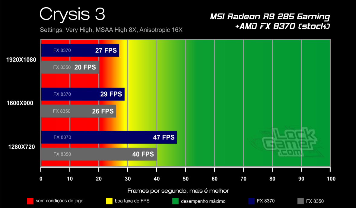 Benchmark FX 8370 - Crysis 3