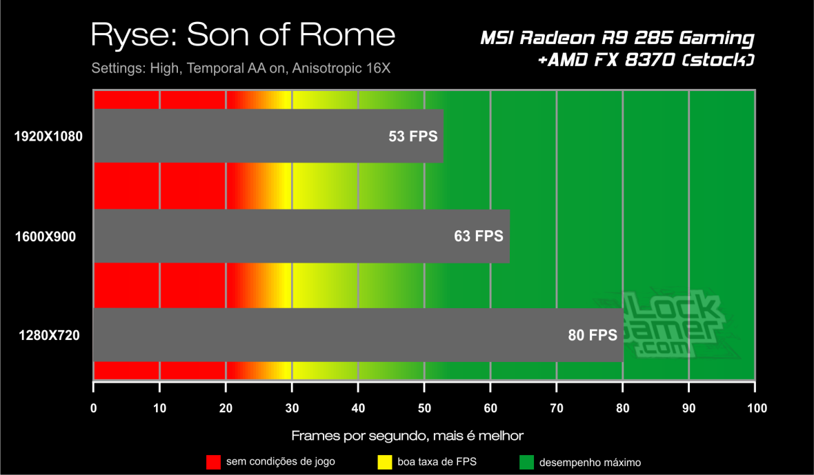 Benchmark FX 8370 - Ryse Son of Rome