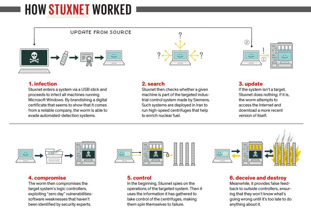 Stuxnet-vírus-indústria-malware