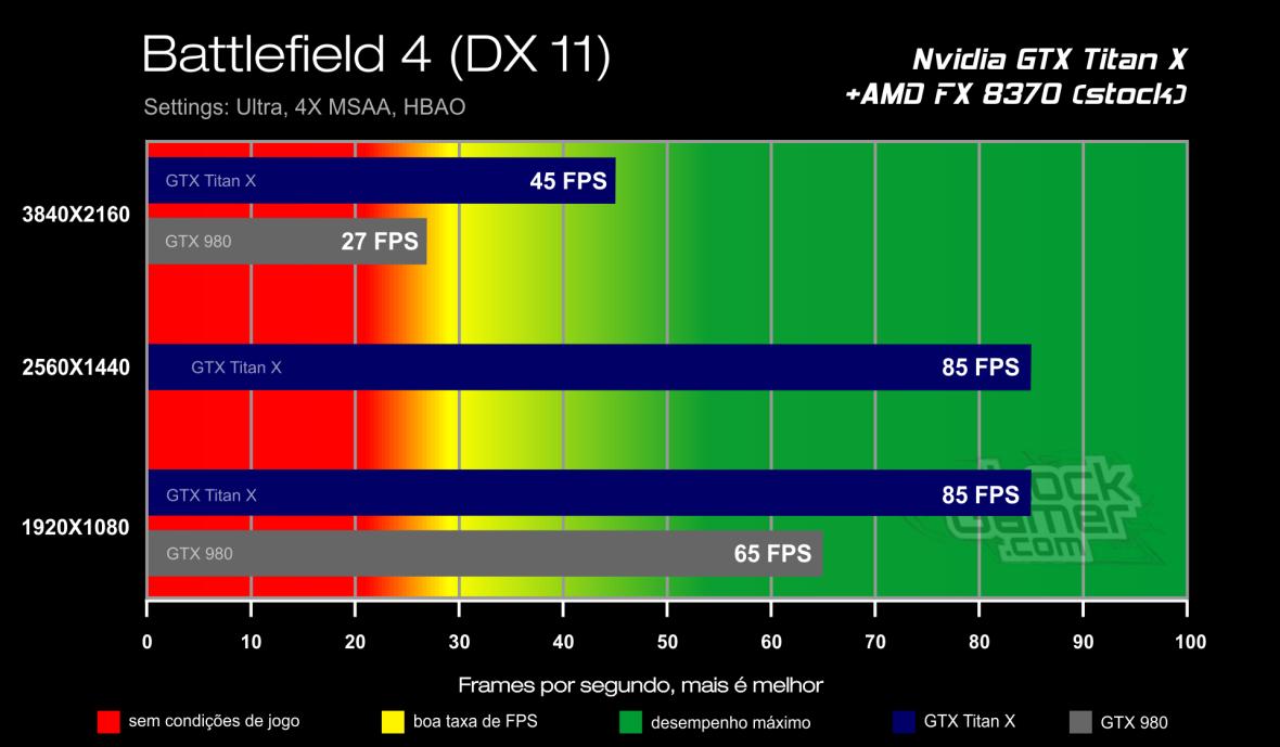 Benchmark GTX Titan X - Battlefield 4