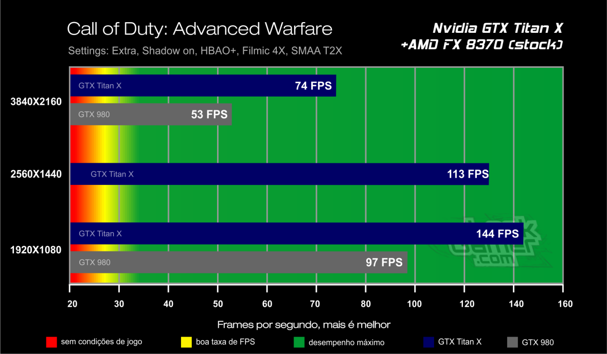Benchmark GTX Titan X - Call of Duty Modern Warfare