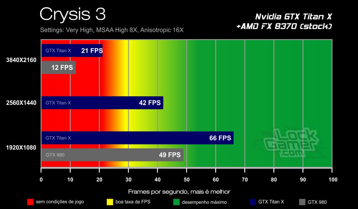 Benchmark GTX Titan X - Crysis 3