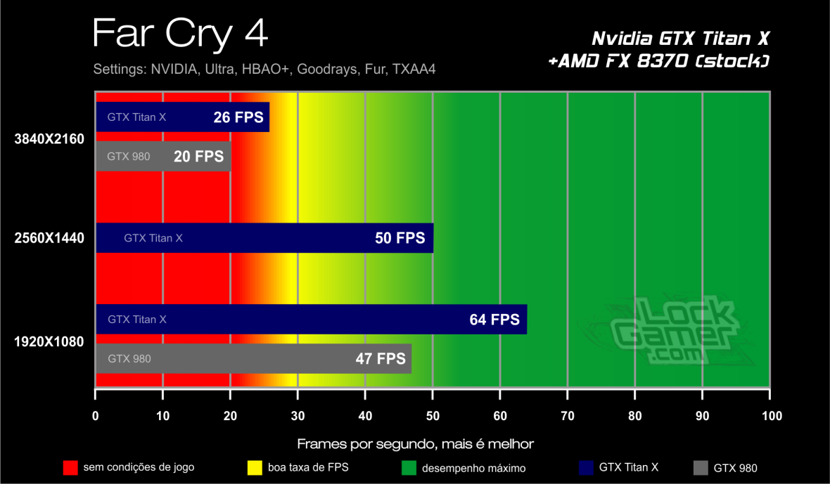 Benchmark GTX Titan X - Far Cry 4