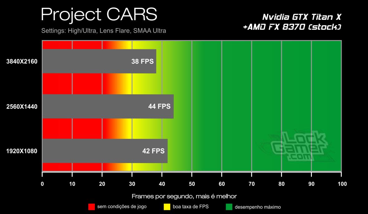 Benchmark GTX Titan X - Project CARS