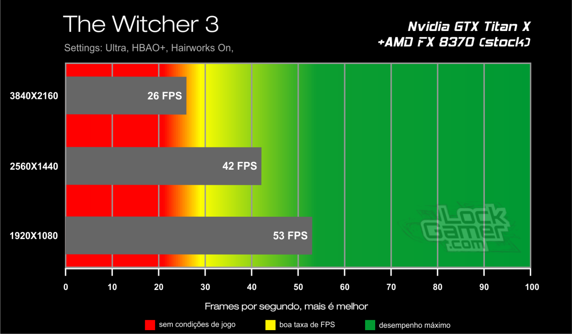 Benchmark GTX Titan X - The Witcher 3