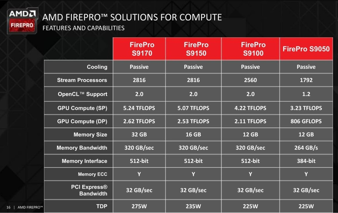 amd-firepro-s9170-with-32gb-gddr5
