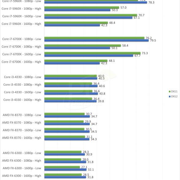 Ashes of the Singularity_DirectX12_benchmark_GTX_980_Nvidia