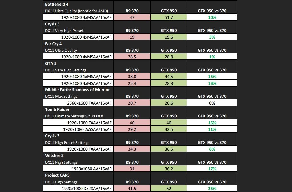 benchmark_testes_desempenho_GTX_950_comparativo