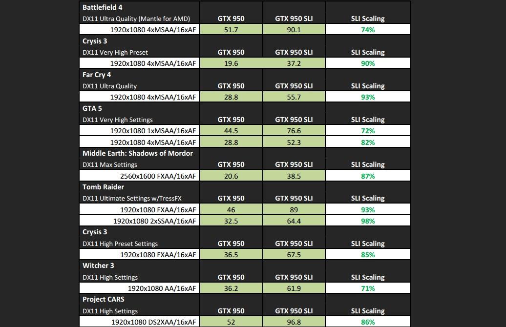 benchmark_testes_desempenho_GTX_950_comparativo_SLI