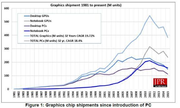 JPR_AMD_Intel_Nvidia_GPU