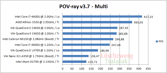 via-nano-c4650-pov-ray-benchmark