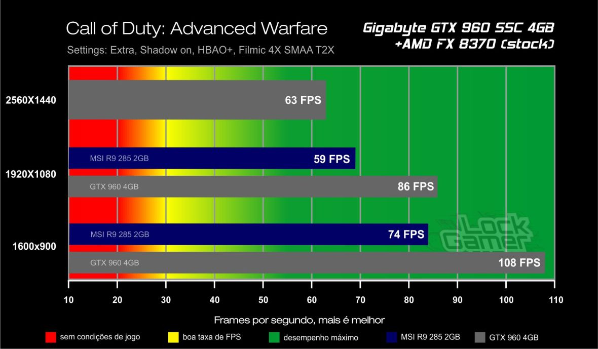Benchmark GTX 960 4GB_call_of_duty_advanced_warfare