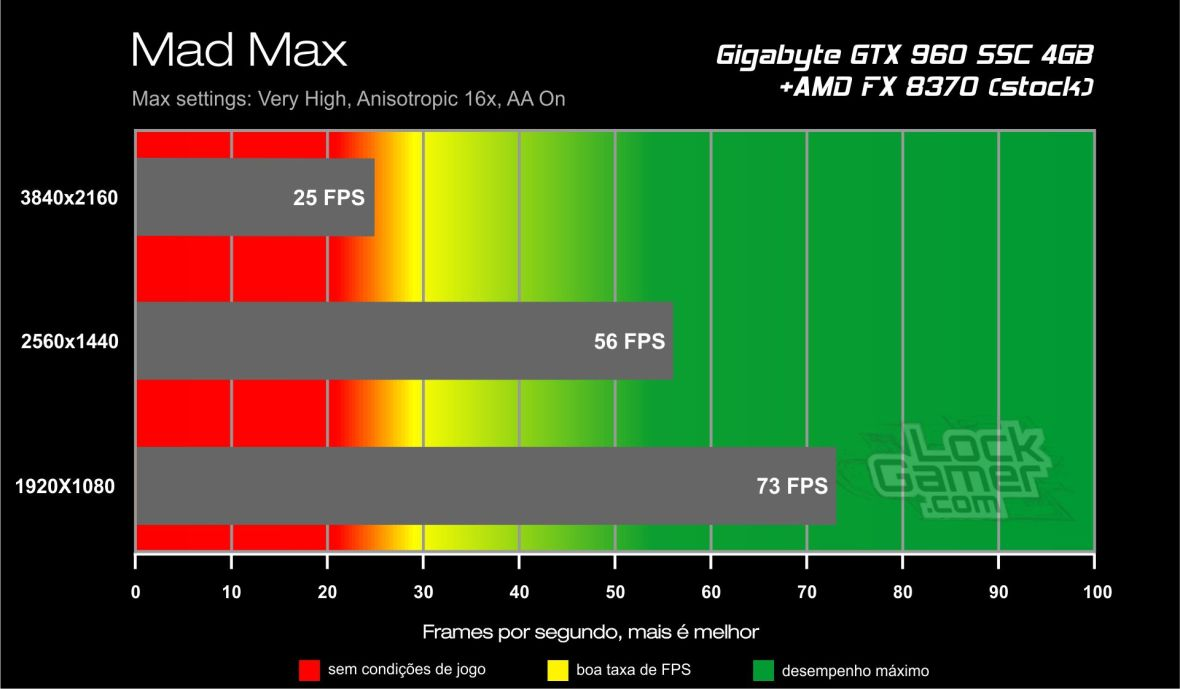 Benchmark GTX 960 4GB_mad_max_2015