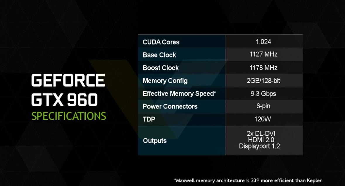 NVIDIA-GeForce-GTX-960-specifications
