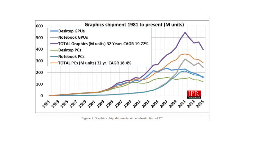 comparacao-mercado-GPU-2015-2016-2014