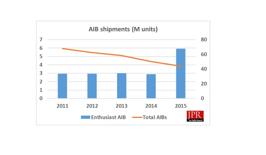 AMD-NVIDIA-AIB-GPU-Market-Share-Q4-2015.png
