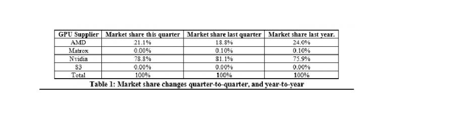 AMD-NVIDIA-GPU-Market-Share-Q4-2015.png