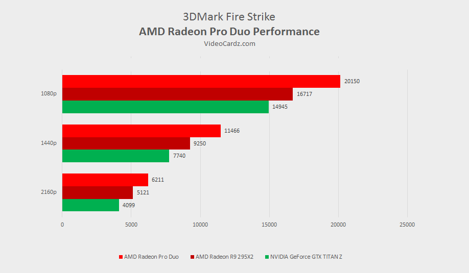 AMD-Radeon-Pro-Duo-3DMark-Strike.png