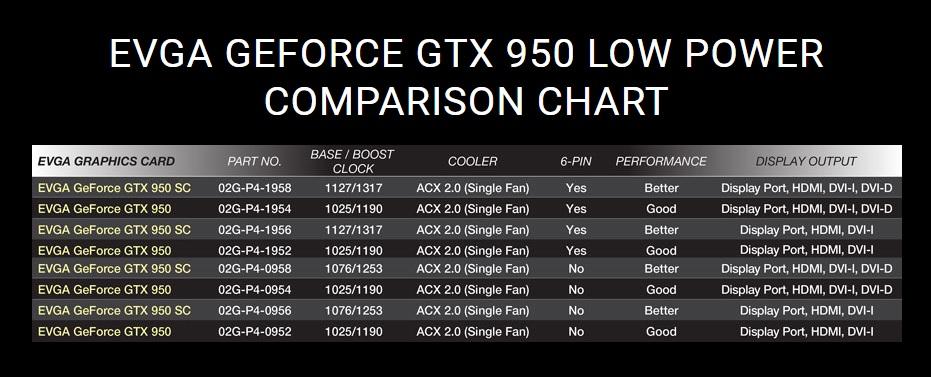 GTX 950 EVGA modelos .jpg
