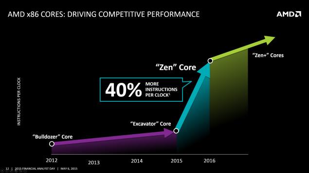 AMD-Zen-Core-IPC1-635x357