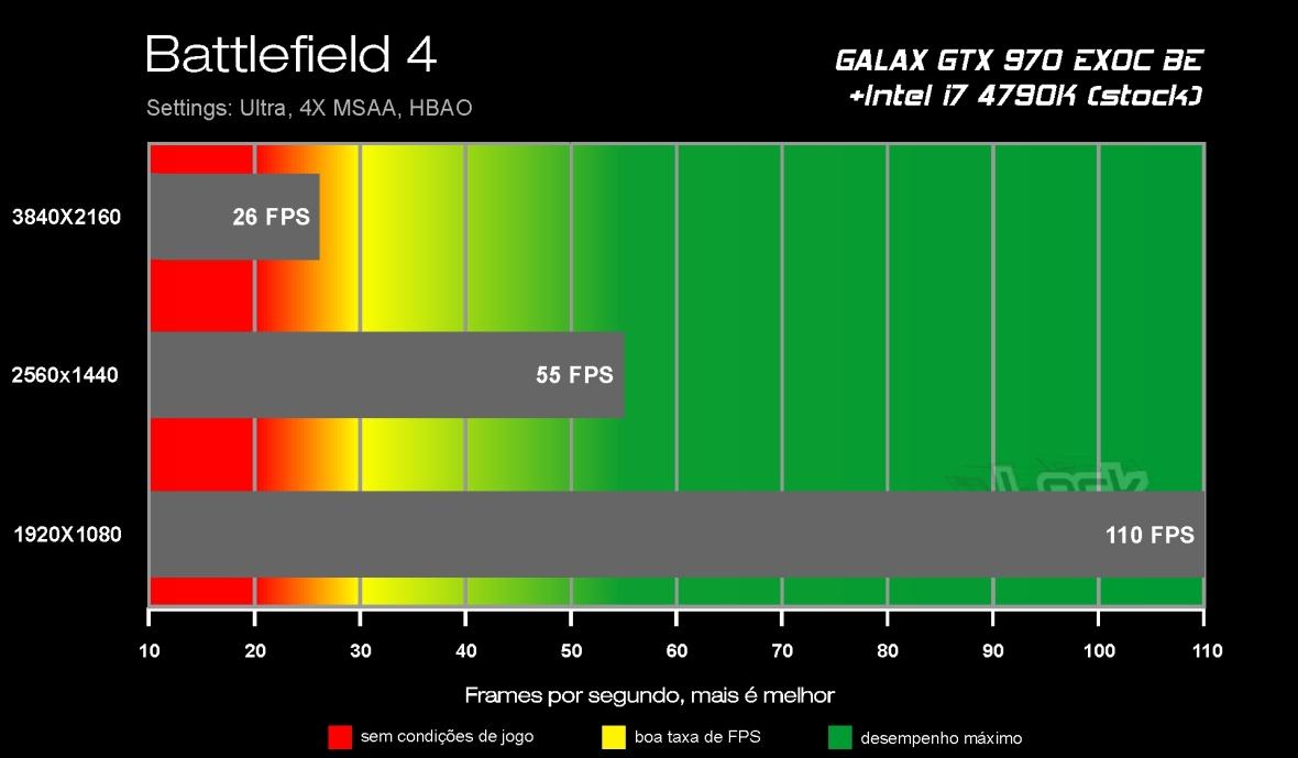 Benchmark GTX 970 - Battlefield 4
