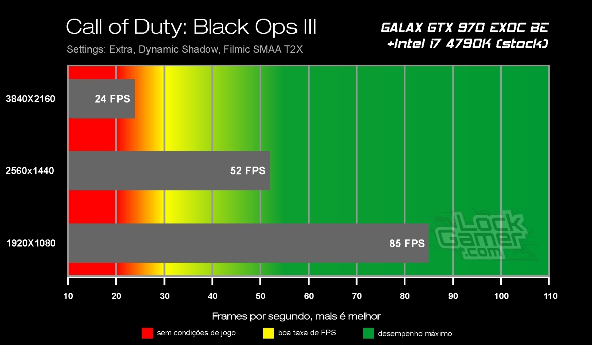 Benchmark GTX 970 - Black Ops III
