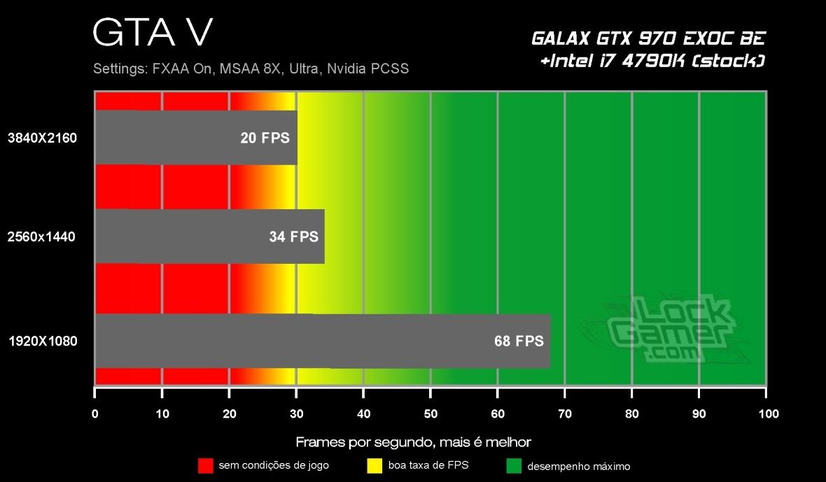 Benchmark GTX 970 - GTA V