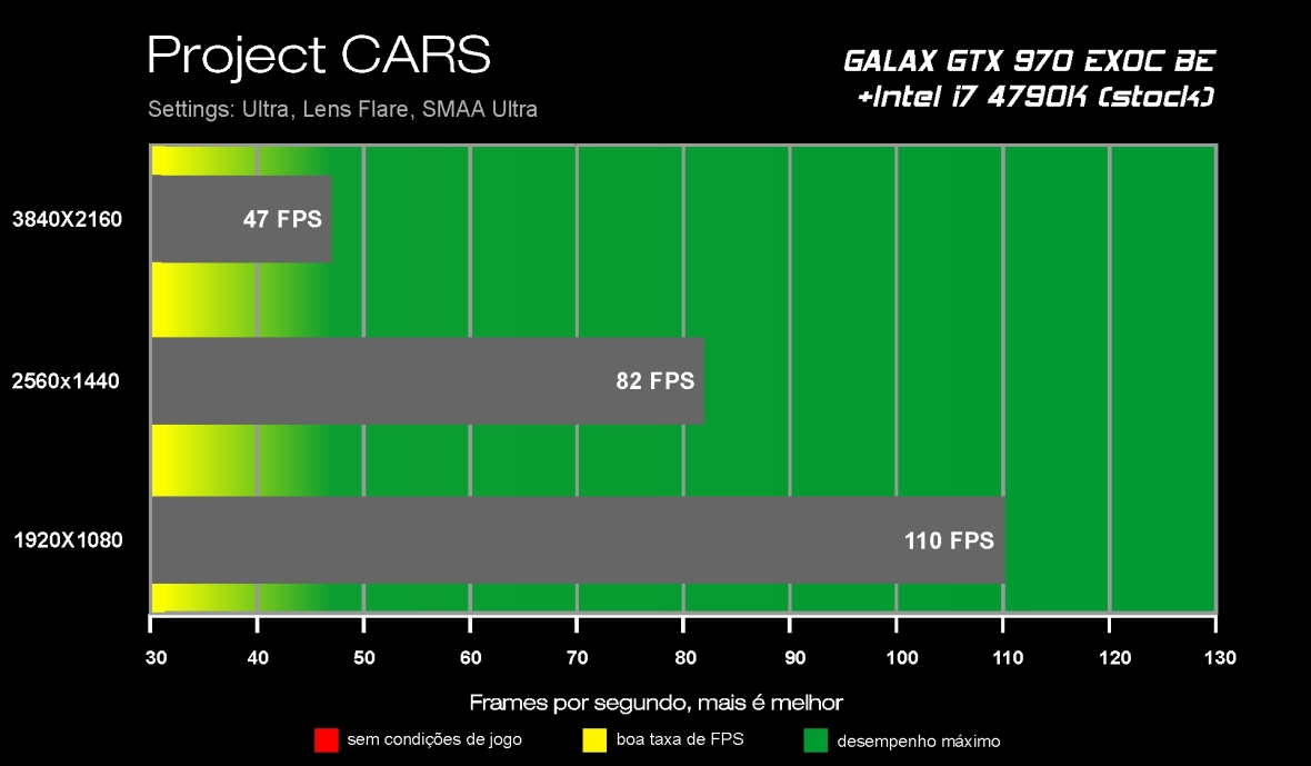 Benchmark GTX 970 - Project CARS