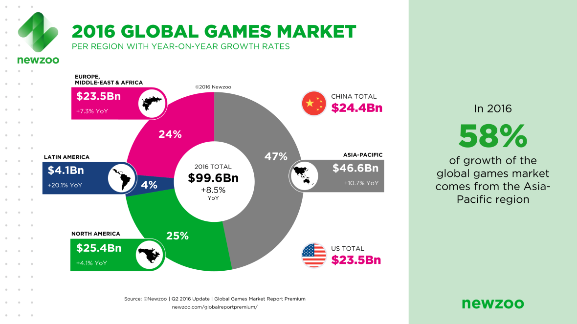 Newzoo_2016_Global_Games_Market_Per_Region-1
