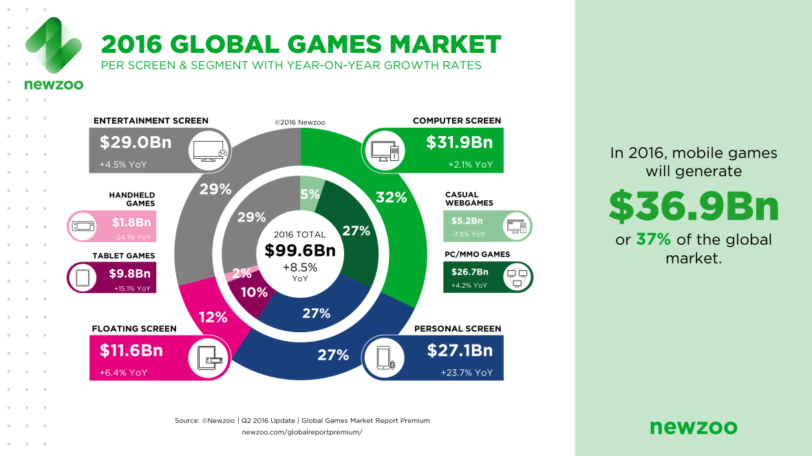 Newzoo_2016_Global_Games_Market_PerSegment_Screen-1