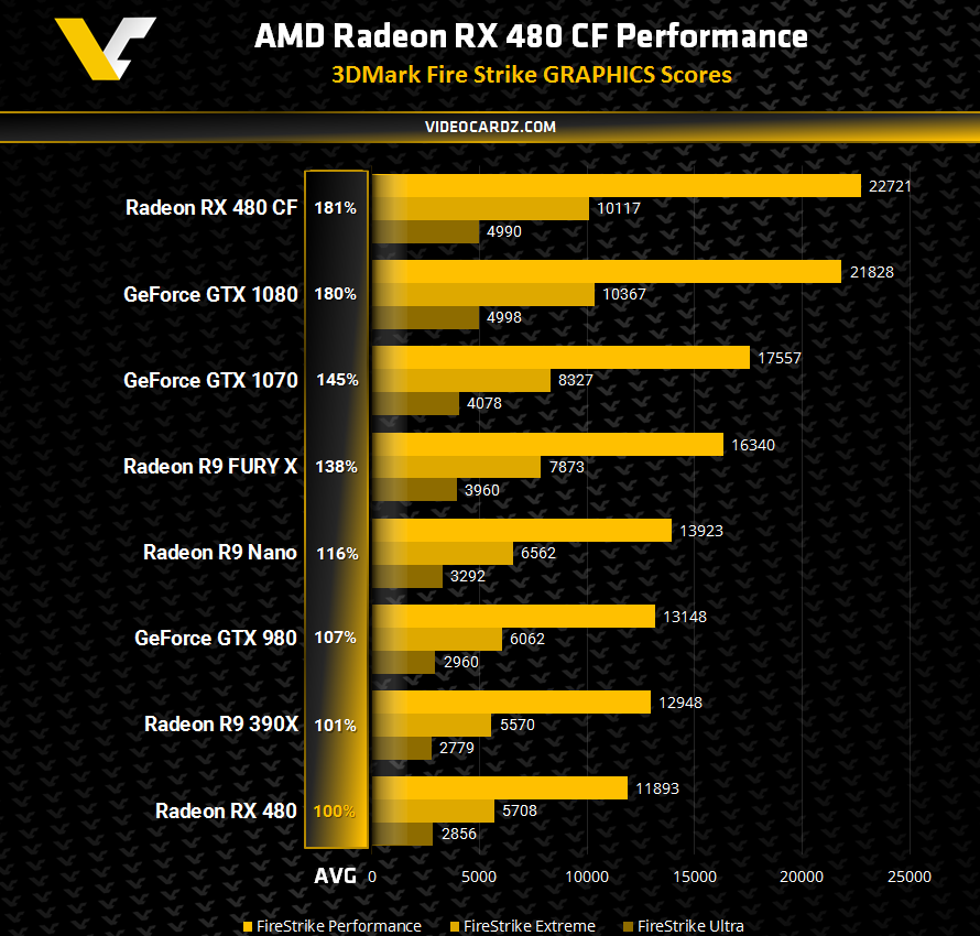 AMD-Radeon-RX-480-CrossFire