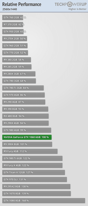 desempenho-review-gtx1060-comparativo-desempenho-1440p