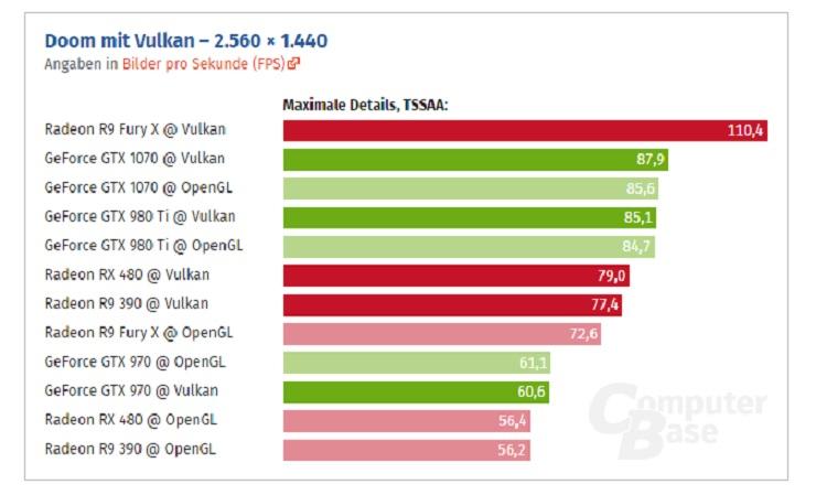 Doom em testes de Vulkan e OpenGL AMD e Nvidia 1440p.jpg
