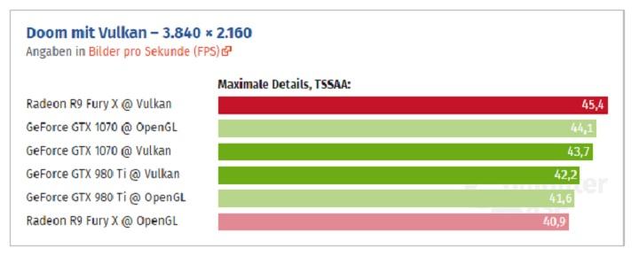 Doom em testes de Vulkan e OpenGL AMD e Nvidia 4K