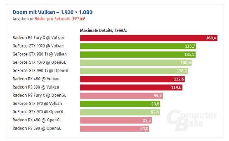 Doom em testes de Vulkan e OpenGL AMD e Nvidia.jpg