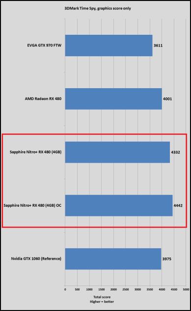 nitro-480-time-spy-nitro-RX-480-review-testes-PT-BR