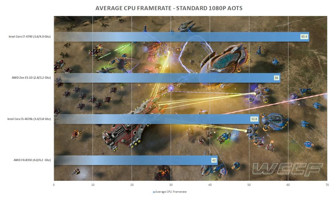 AMD-Zen-ES-AotS-Benchmarks-i7-4790K.jpg