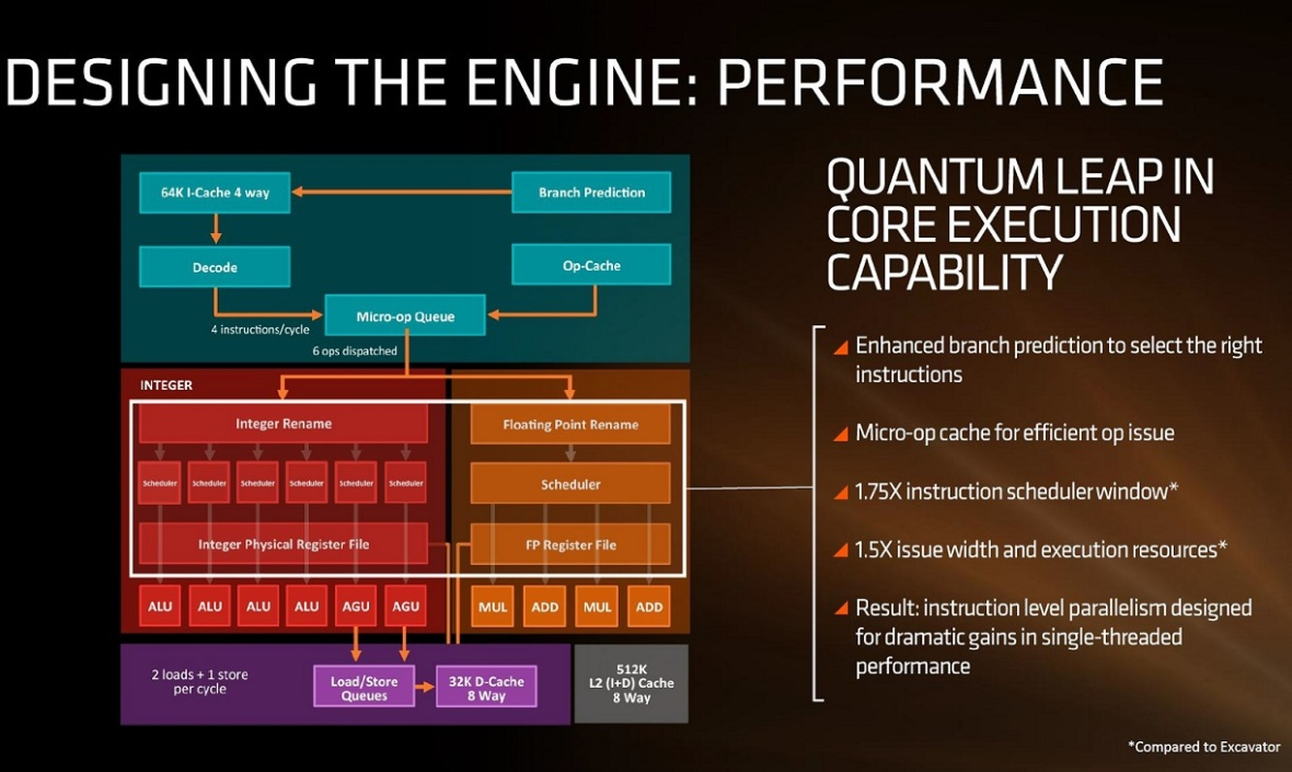 AMD_zen_arquitetura_detalhes_core-4