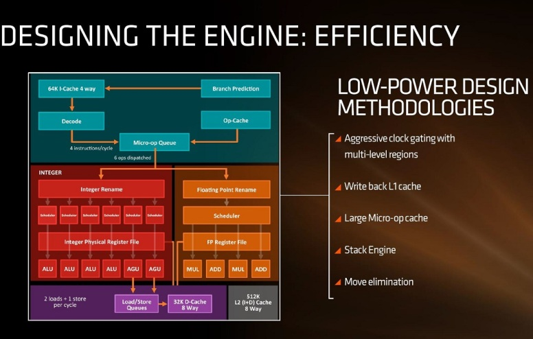 AMD_zen_arquitetura_detalhes_core