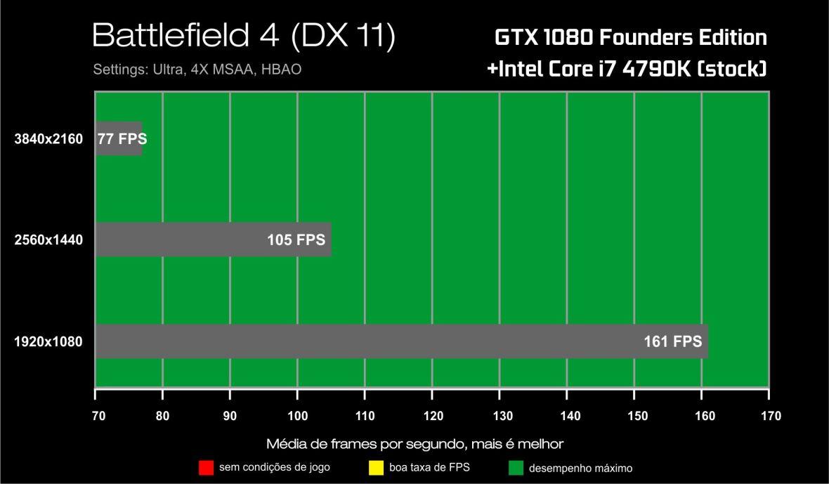 Benchmark GTX 1080-i7 4790K- Battlefield 4
