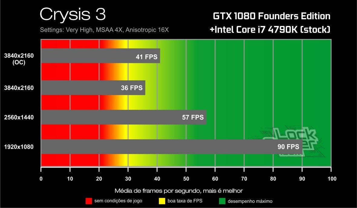 Benchmark GTX 1080-i7 4790K- Crysis 3
