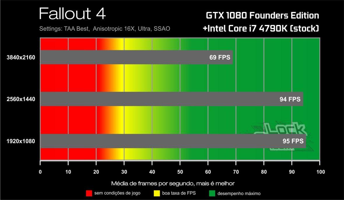 Benchmark GTX 1080-i7 4790K- Fallout 4