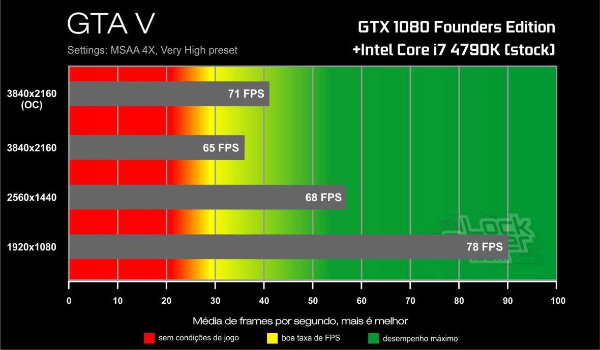 Benchmark GTX 1080-i7 4790K- GTA V
