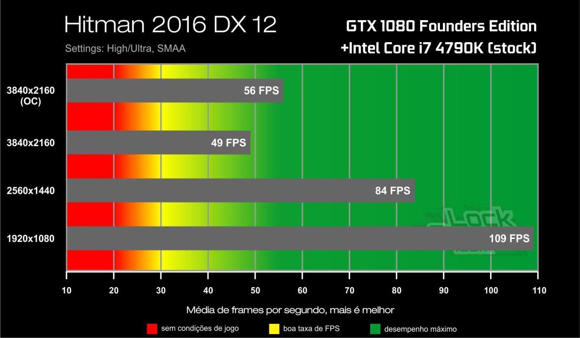 Benchmark GTX 1080-i7 4790K- Hitman DirectX 12
