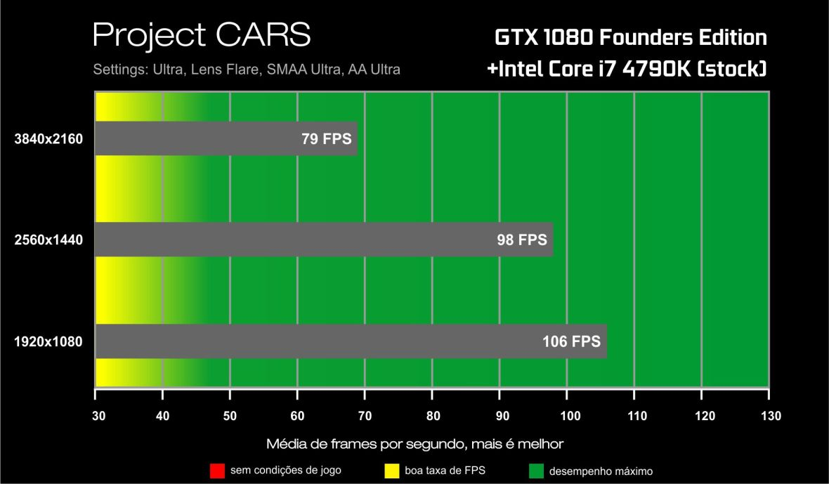 Benchmark GTX 1080-i7 4790K- Project CARS