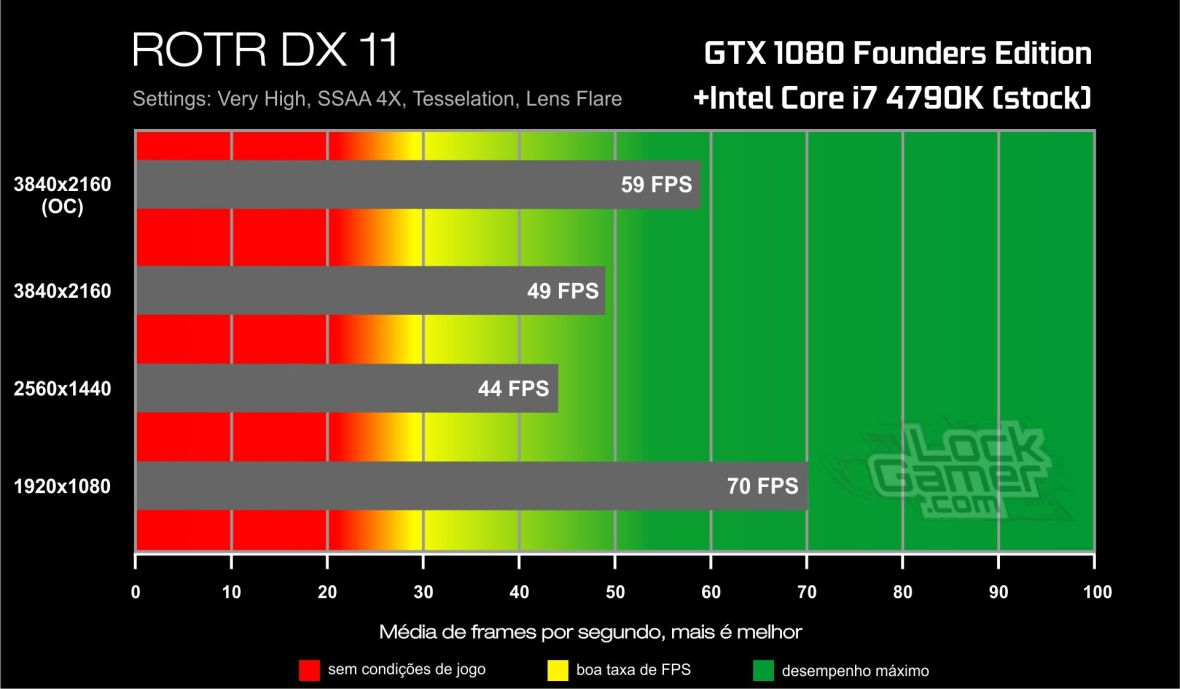 Benchmark GTX 1080-i7 4790K- Rise of The Tomb Raider- DirectX 11
