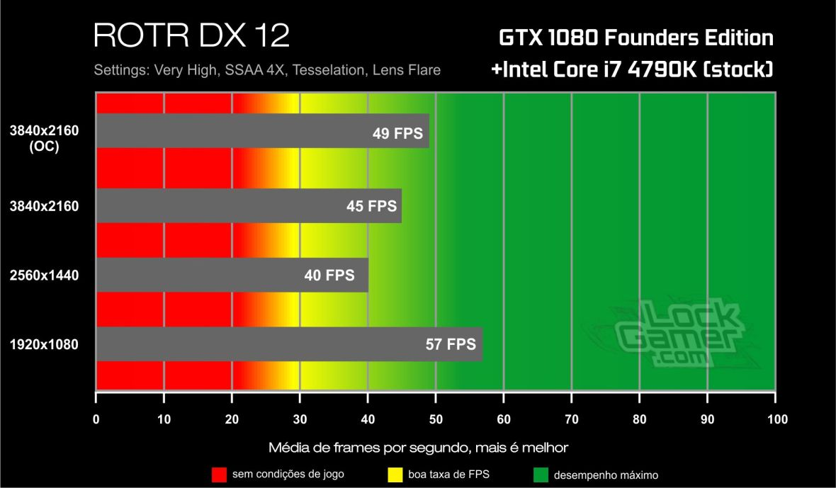 Benchmark GTX 1080-i7 4790K- Rise of The Tomb Raider- DirectX 12