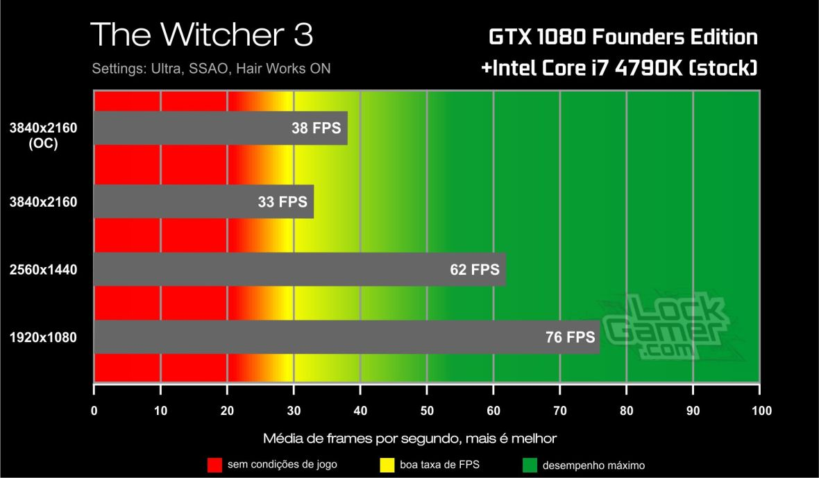 Benchmark GTX 1080-i7 4790K- The Witcher 3