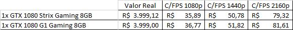 custo por frame-gtx 1080-asus-strix.jpg